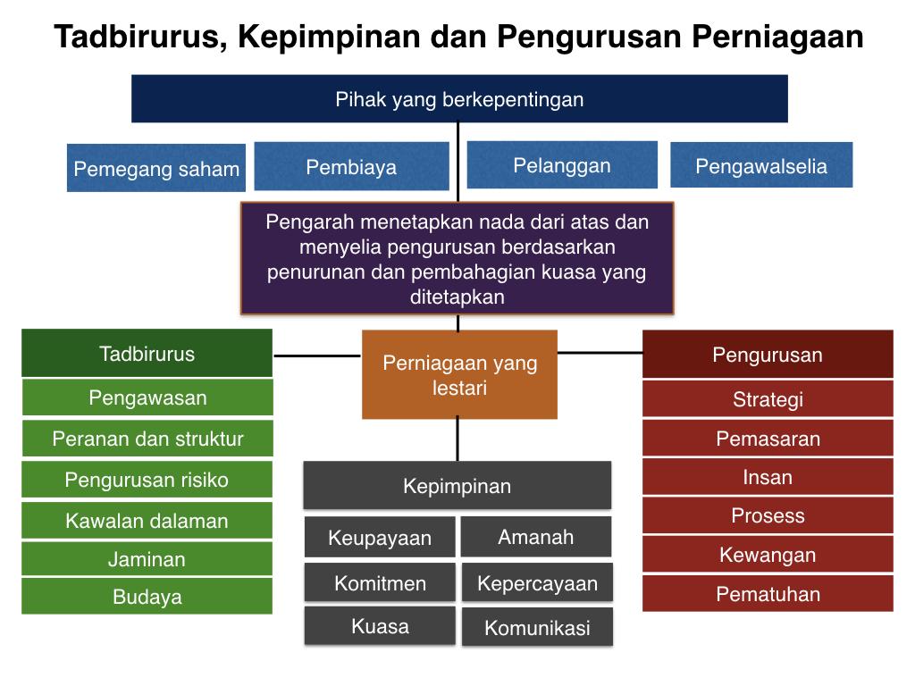 Tadbiurus dan Kepimpinan Perniagaan image.001