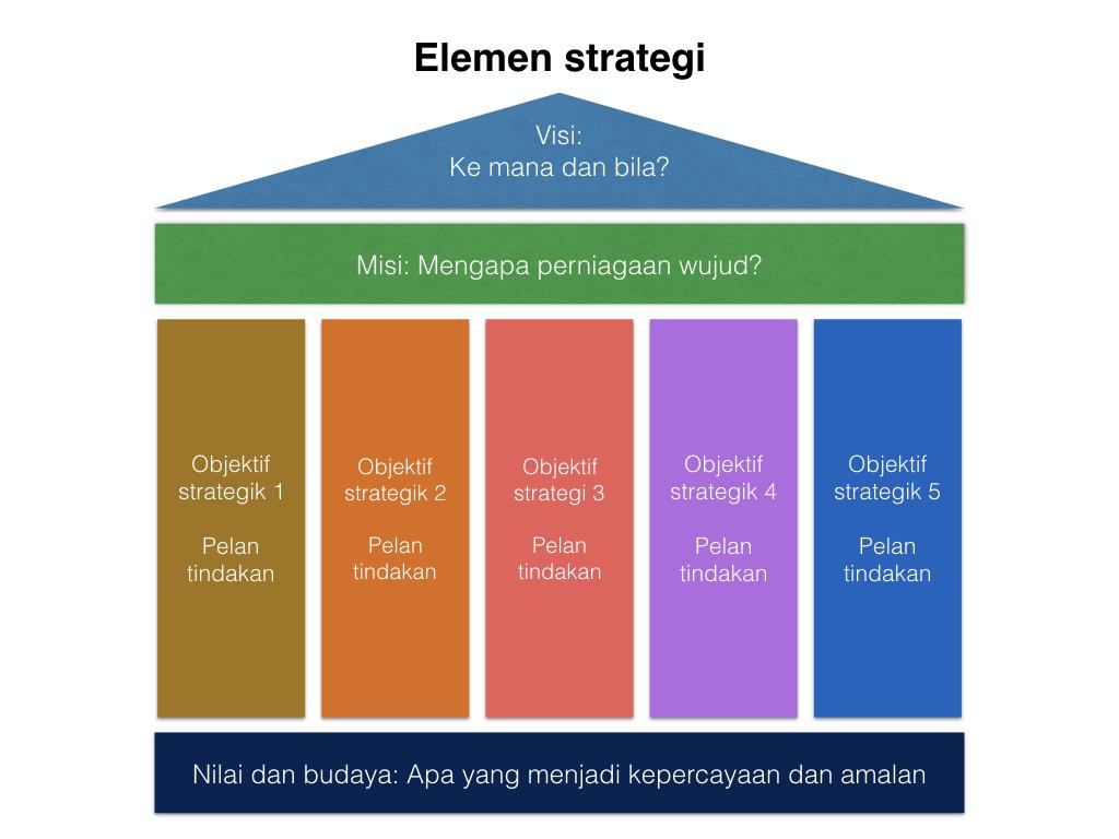Elemen strategi.002